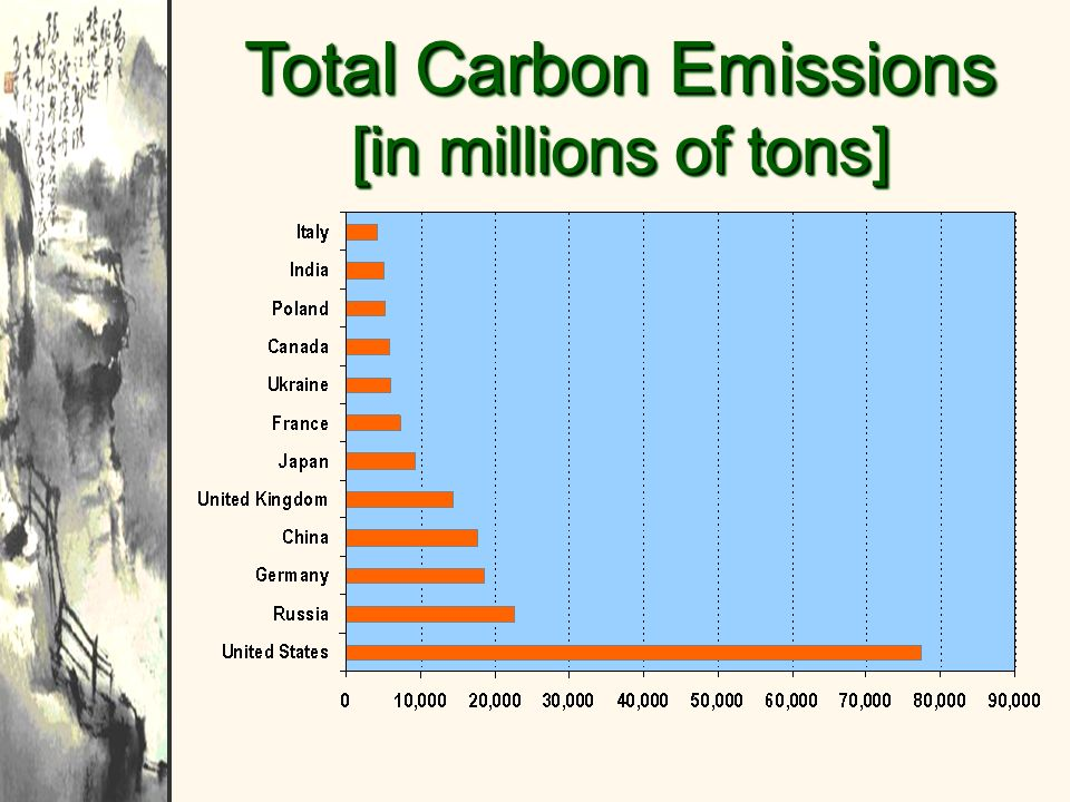 Total Carbon Emissions [in millions of tons]